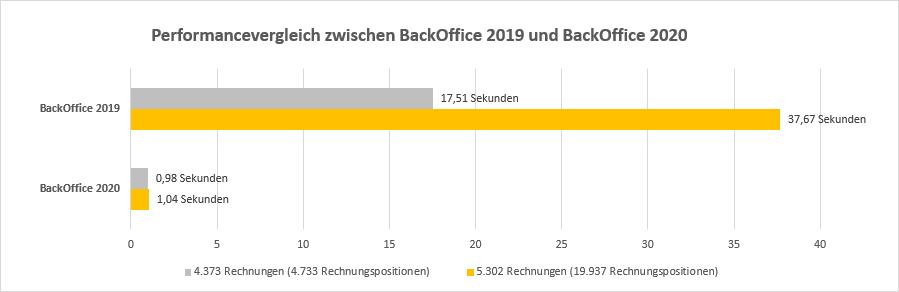 Performancevergleich zwischen BackOffice 2019 und BackOffice 2020